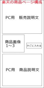 楽天の商品ページ構成
